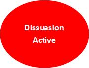 Dissuasion Active
